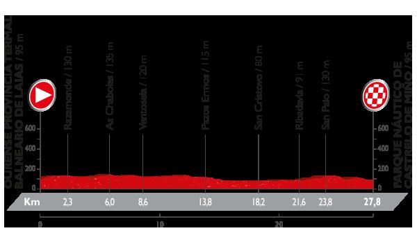 Vuelta a España - 1 etapa