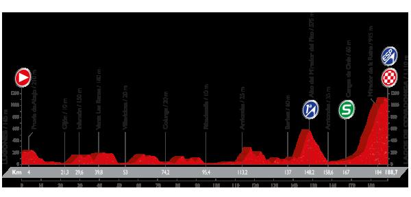 Vuelta a España - 10 etapa