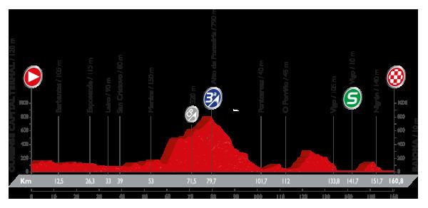 Vuelta a España - 2 etapa