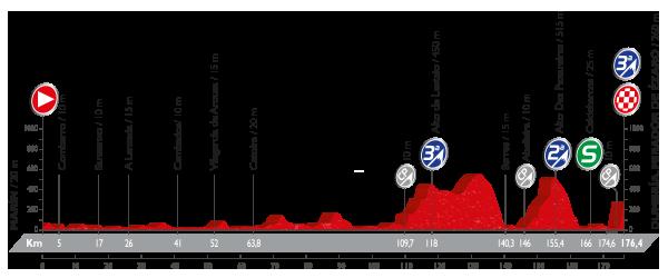 Vuelta a España - 3 etapa