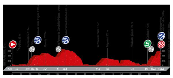 Vuelta a España - 4 etapa