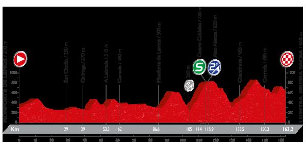 Vuelta a España - 6 etapa