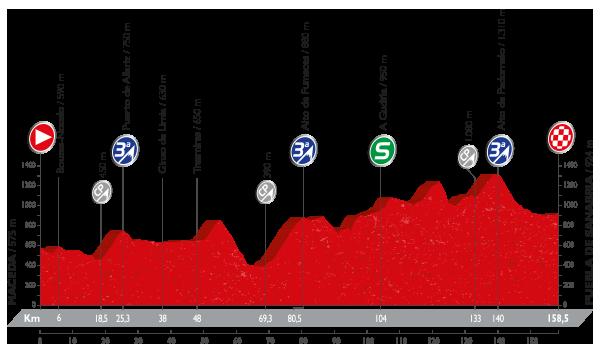 Vuelta a España - 7 etapa