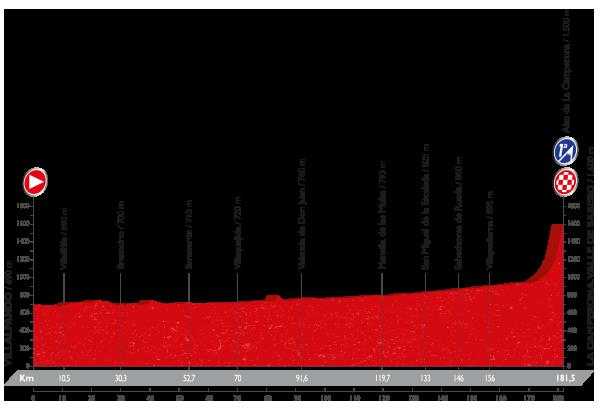 Vuelta a España - 8 etapa