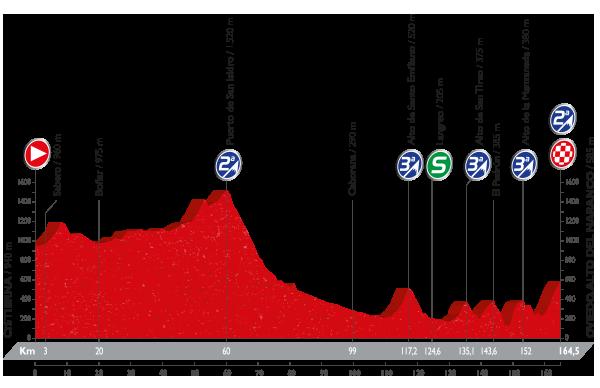 Vuelta a España - 9 etapa
