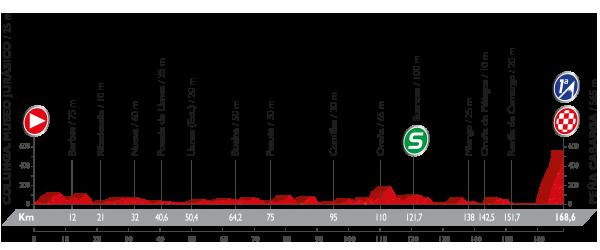 etapa 11 la vuelta 2016