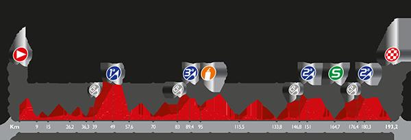 etapa 12 la vuelta 2016