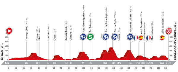 etapa 13 la vuelta 2016