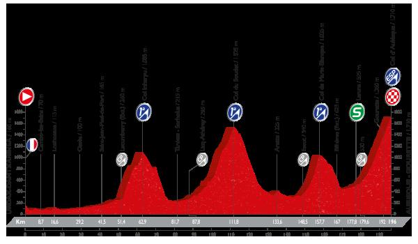 etapa 14 la vuelta 2016