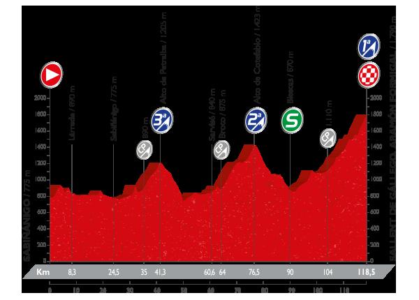 etapa 15 la vuelta 2016