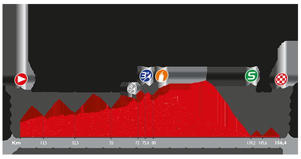 etapa 16 la vuelta 2016