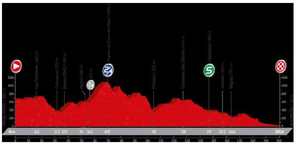 etapa 18 la vuelta 2016