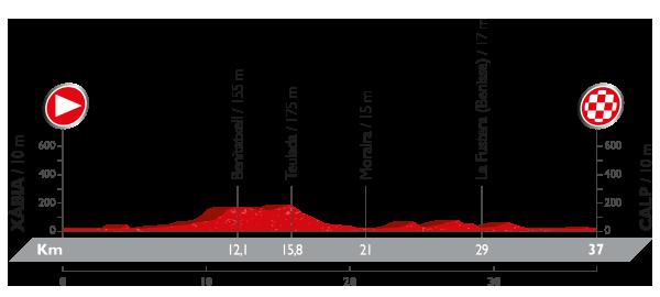 etapa 19 la vuelta 2016