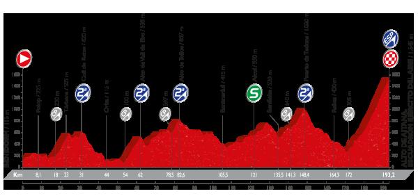 etapa 20 la vuelta 2016