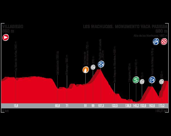 17 Etapa Vuelta 2017