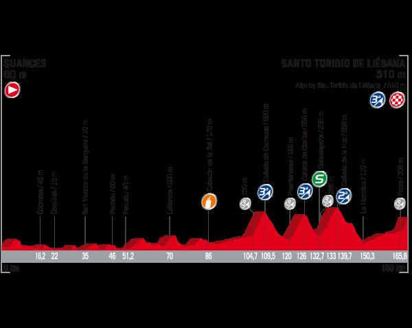 18 Etapa Vuelta 2017