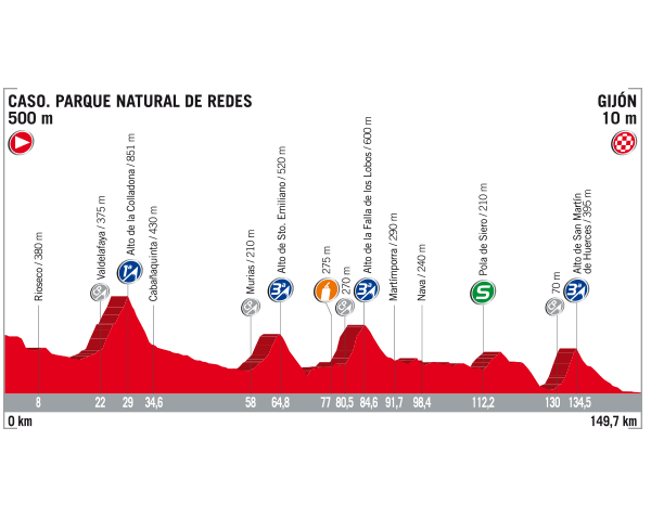 19 Etapa Vuelta 2017