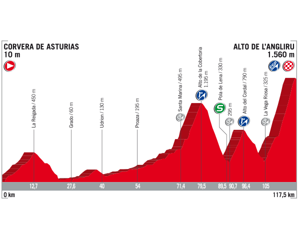 20 Etapa Vuelta 2017