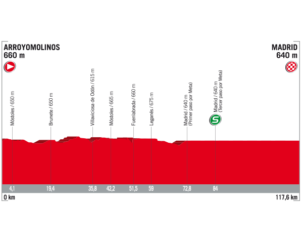 21 Etapa Vuelta 2017