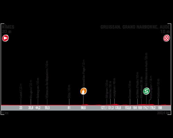 Cuatro etapas de la Vuelta 2017